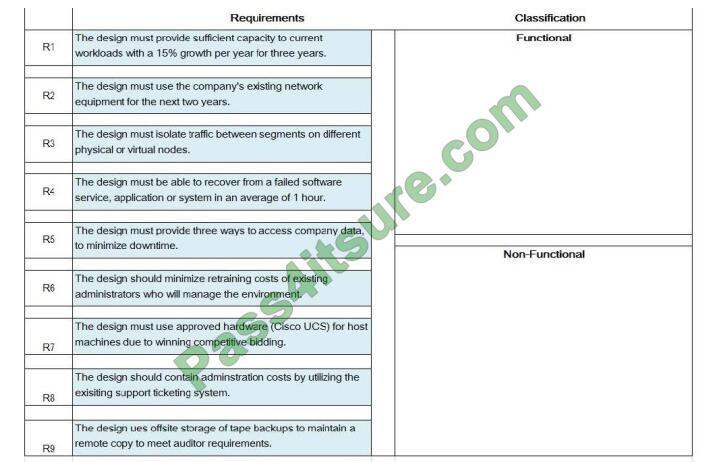 3v0-624 exam questions-q7